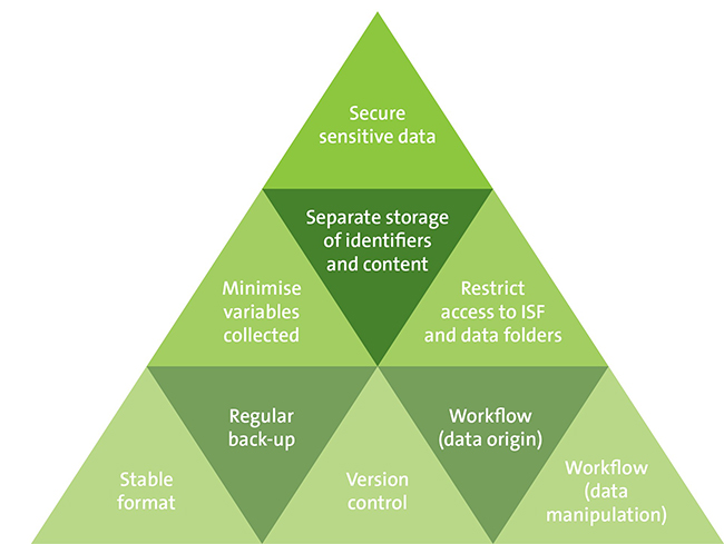 Data Storage Features
