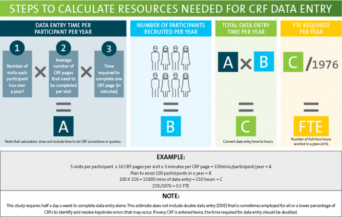 VCCC steps to calculate resources