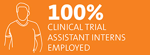 100% Clinical Trial Assistant interns employed