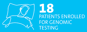 18 patients enrolled for genomic testing